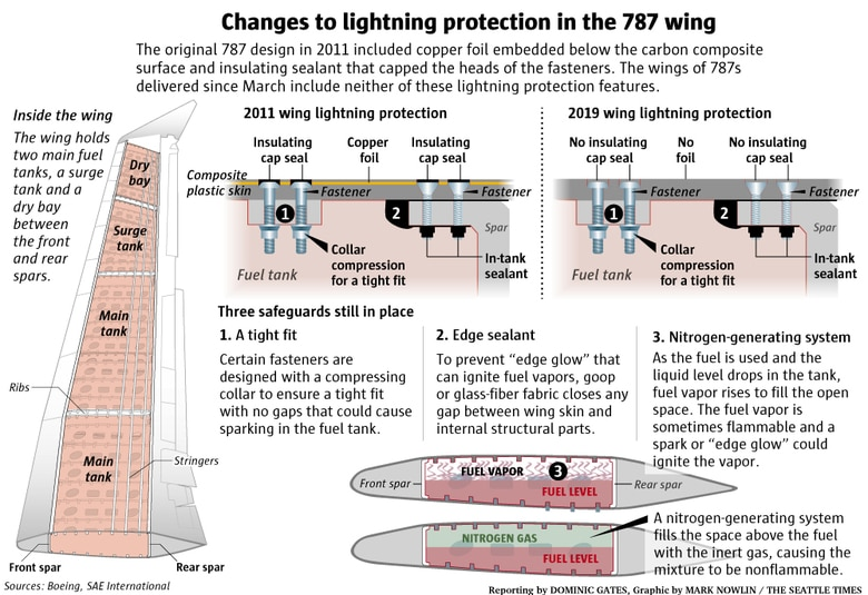 Changes to the Boeing 787 lightning protection in the wing